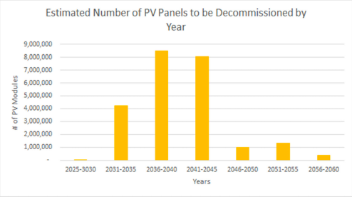 Graph showing number of solar PV modules predicted to be discarded by year