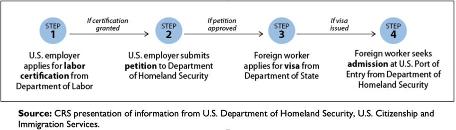 illustration of the steps in H2-A recruitment